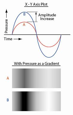 Illustration demonstrating the effects of increasing sound amplitude using X-Y and gradient charts.