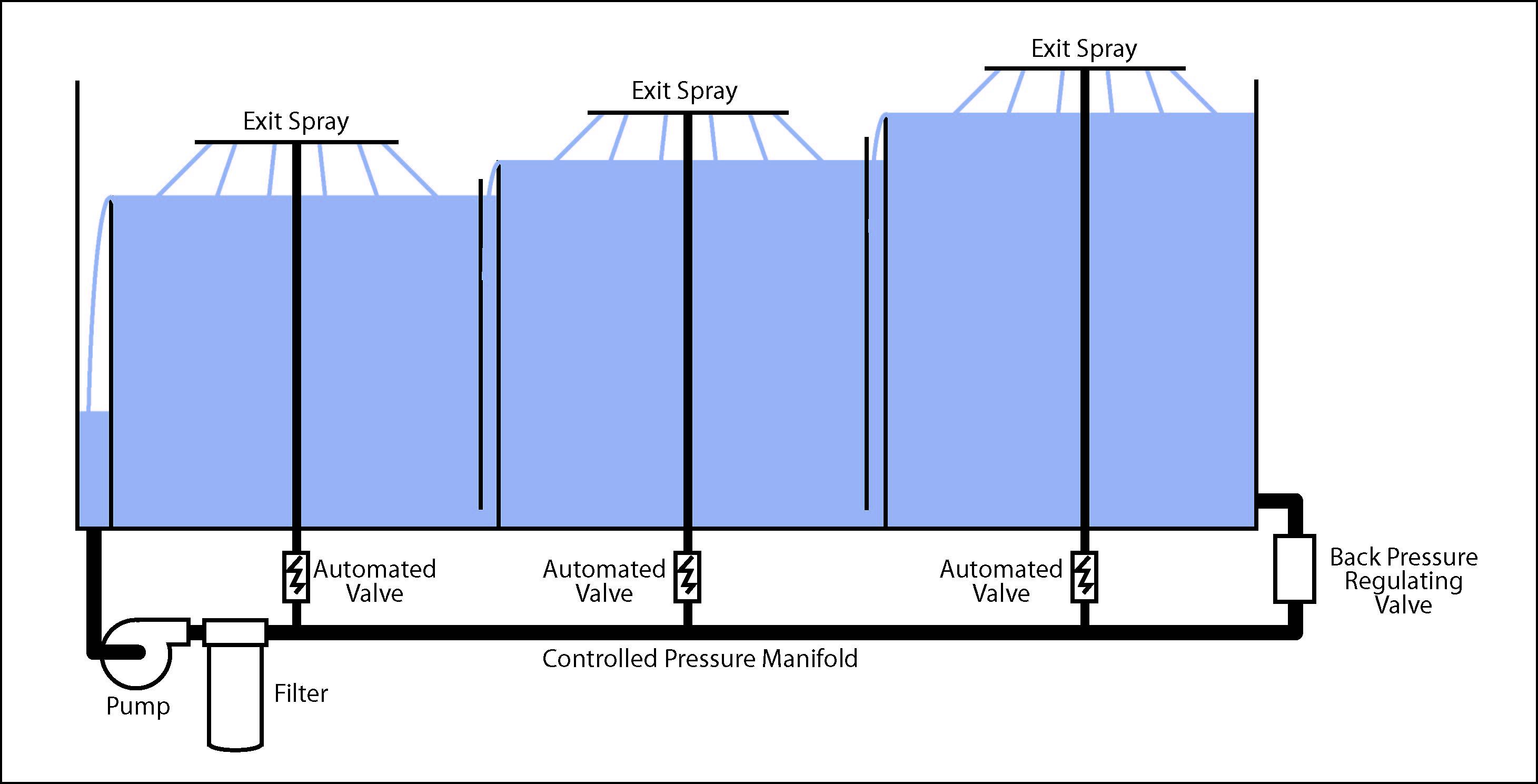valves backpressure regulating valves ctg cleaning technologies inc. Black Bedroom Furniture Sets. Home Design Ideas