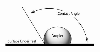 Illustration of Contact Angle