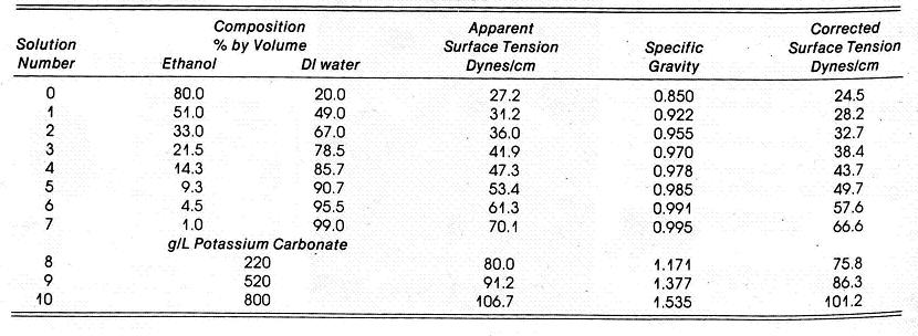 Chart showing dyne solution