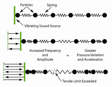 Illustration of tensile failure as amplitude and frequency are increased.