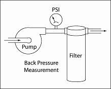 Illustration Showing Arrangement to Measure Filter Back Pressure