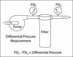 Illustration of Measurement of Filter Differential Pressure
