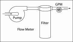 Illustration of Flow Meter