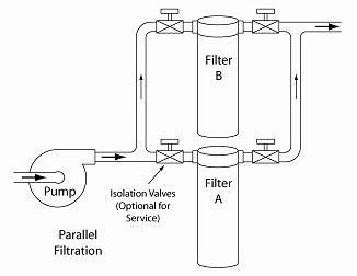 Illustration showing filters in parallel arrangement