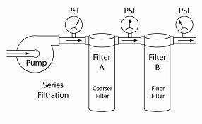 Illustration of Filters in Series