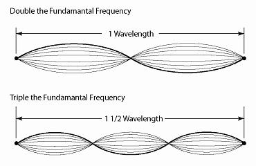 Illustration of string in resonance with 1 and 1 1/2 wavelengths