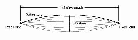 Illustration of string resonating at 1/2 wavelength