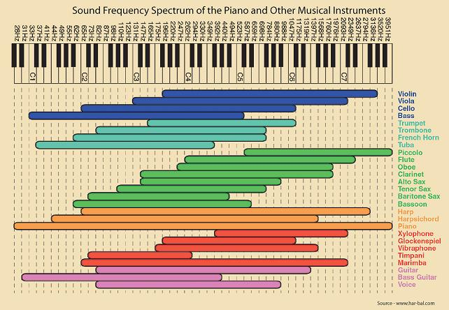 Illustration showing the frequency range of the piano and other musical instruments.