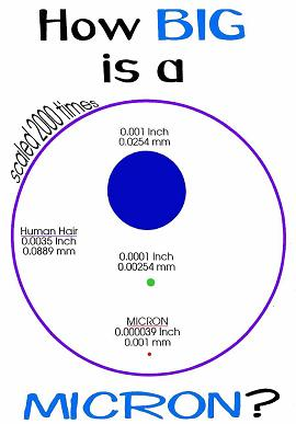 Illustration showing the size of a micron compared to a human hair