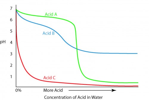 Illustration showing the relationship of pH and concentration for three acids