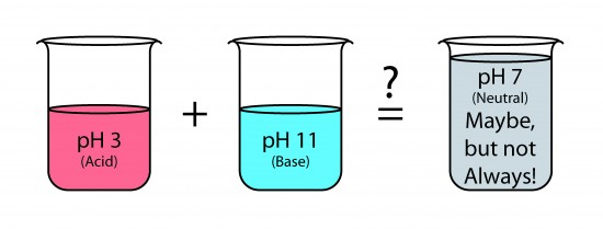 Illustration showing mixing or an acid and a base in equal quantity.