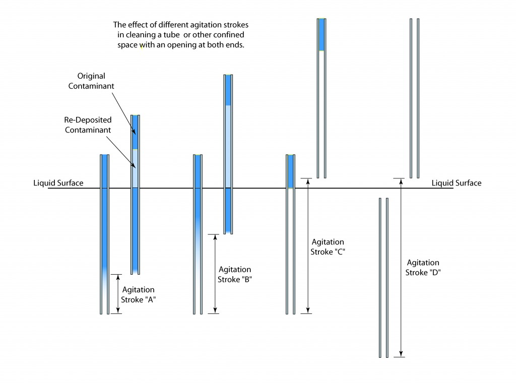 Illustration of the effect of changing agitation stroke.