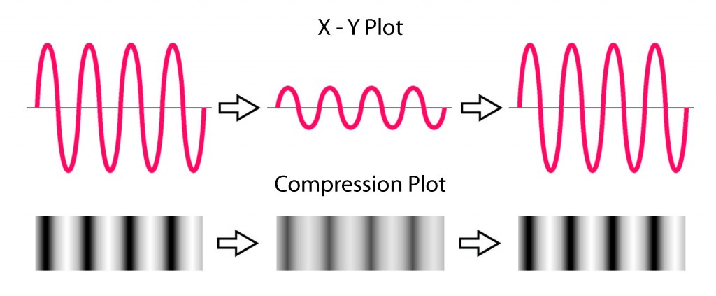 Sound wave illustration showing X-Y and density