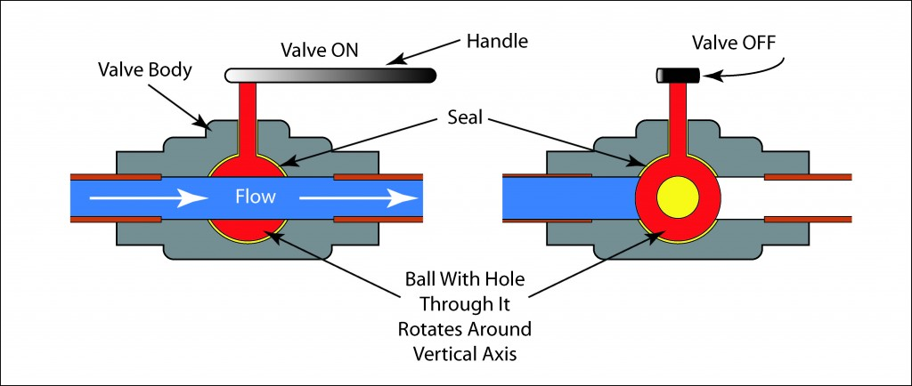 Schematic illustration of a ball valve in the open and closed position.