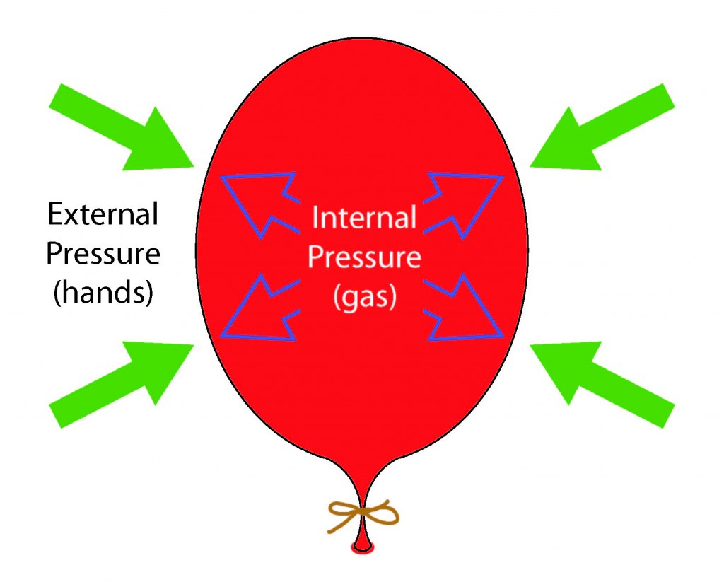 Illustration of balloon with internal pressure counteracting external pressure.