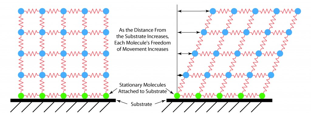 Illustration of how freedom of motion of molecules within a liquid increases as the distance from a substrate increases