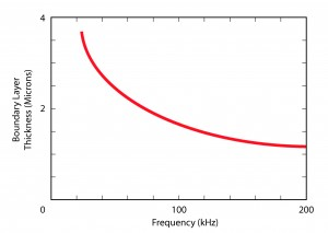 Chart showing barrer layer thickness vs. frequency.