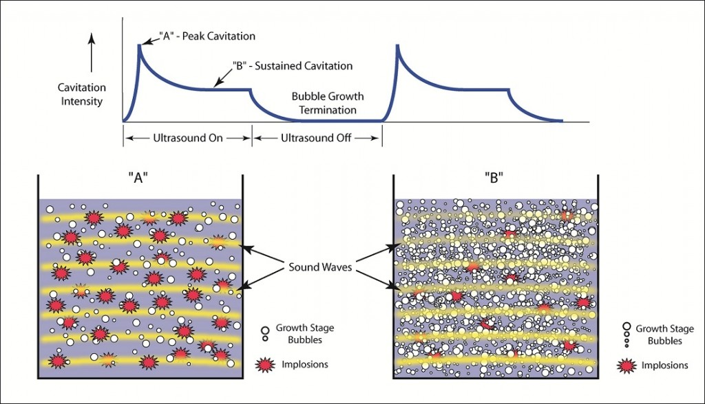 Illustration showing the effect of bubble count on ultrasonic cavitation and implosion.