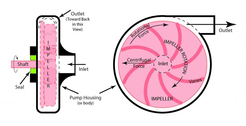 installation of centrifugal pump pdf