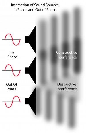 Constructive and Destructive Interference by Phasing