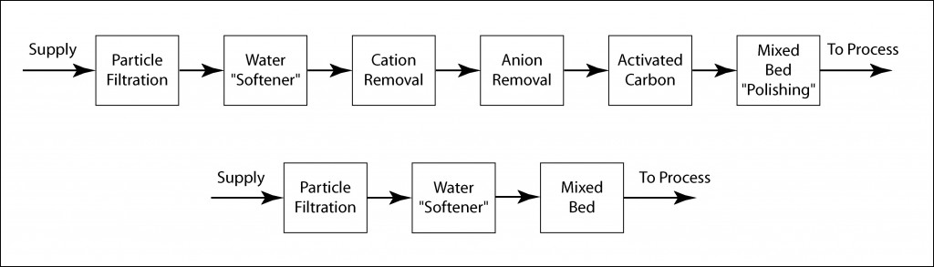 Schematic diagrams of typical DI water supplies