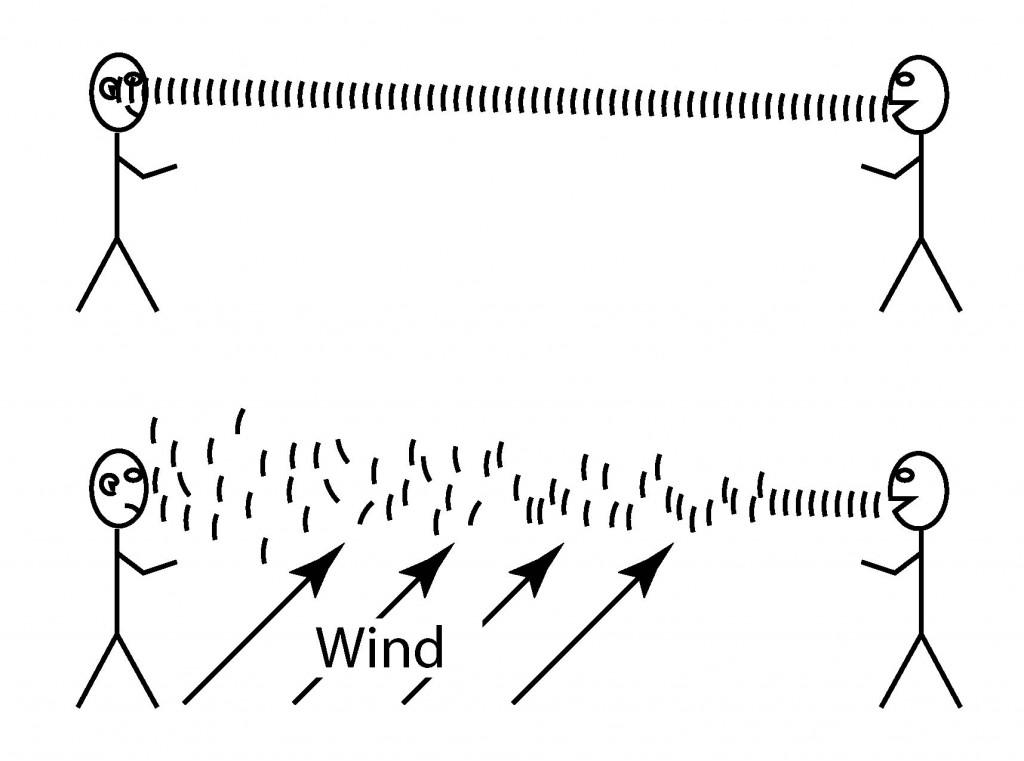 Illustration showing the effect of wind on sound transmission