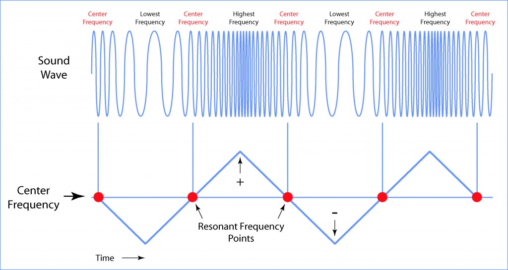 Illustration showing resonance at the center frequency of a frequency sweep