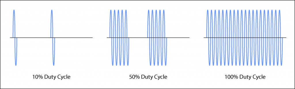 Illustration of Duty Cycle