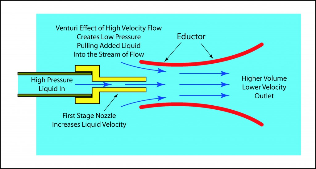Illustration of an Eductor Nozzle