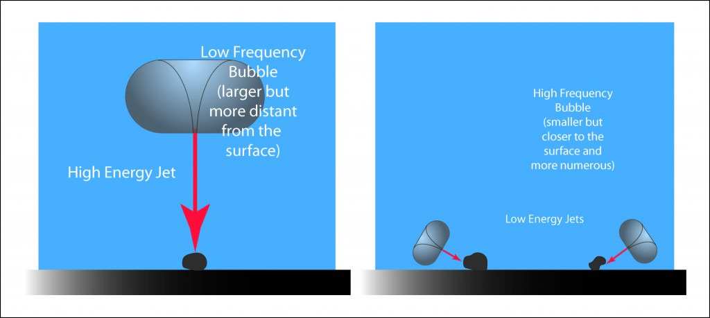 Illustration showing the effect of bubble size and attack angle on particle removal