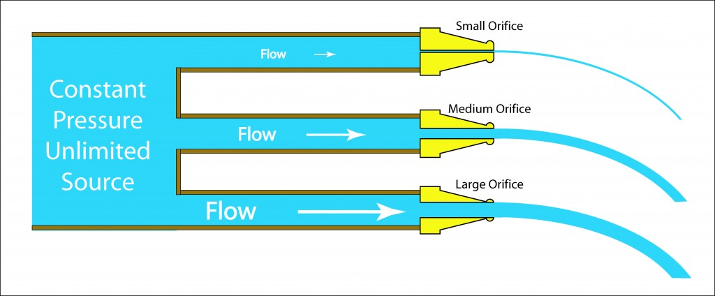 Illustration showing the effect of flow restriction with a constant pressure source.