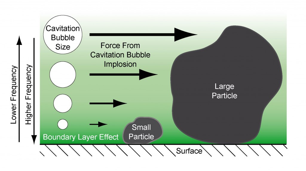 Illustration showing the effect of frequency on bubble size and location