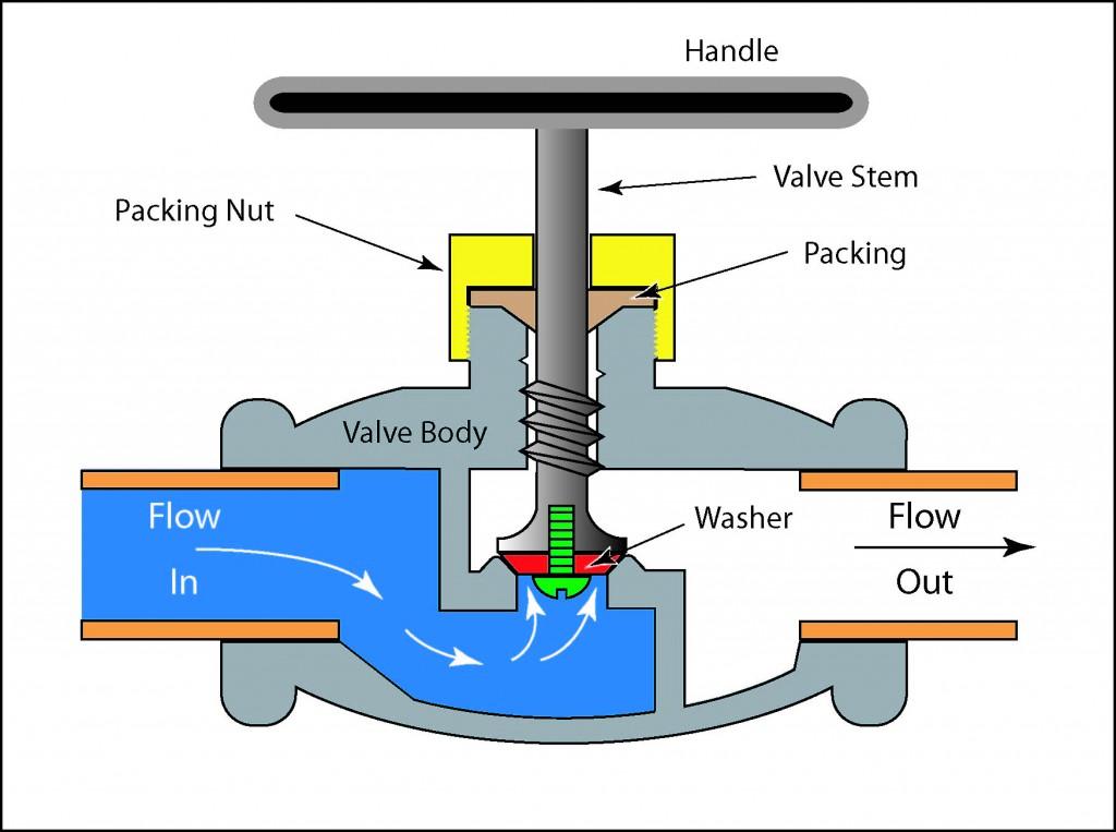 Generic illustration of a globe valve