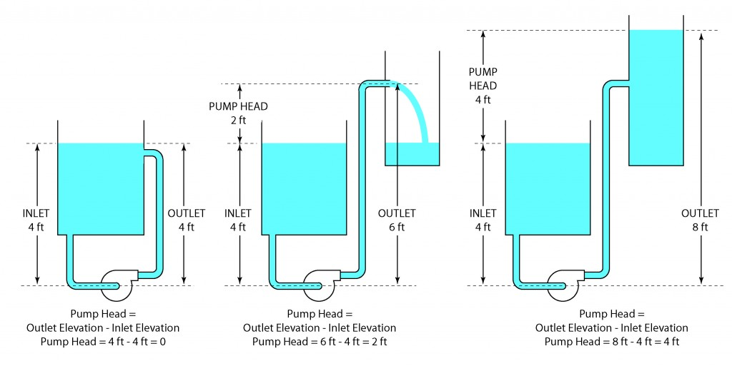 Illustration showing the meaning of Pump Head