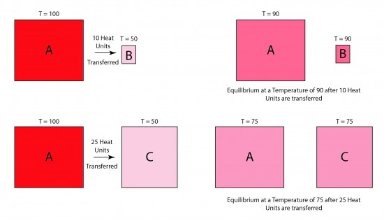 Illustration showing heat transfer vs. mass or heat capacity