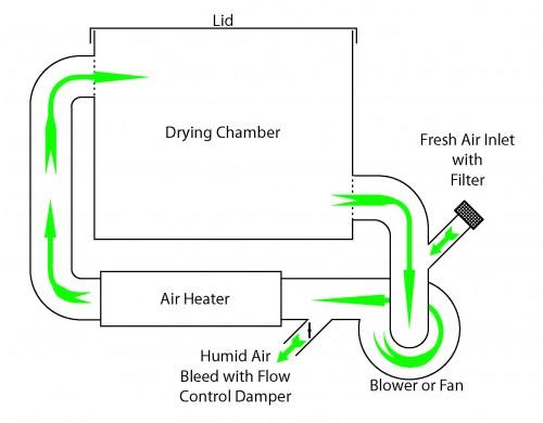 Hot Air Dryer Schematic