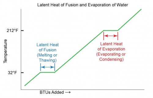 Chart showing the change in temperature of water resulting from the introduction of BTUs of heat.