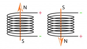 Illustration of a magnetic field being created by a coil of wire.