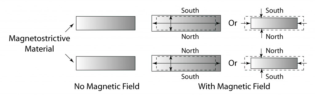 Illustration showing the magnetostrictive effect of materials