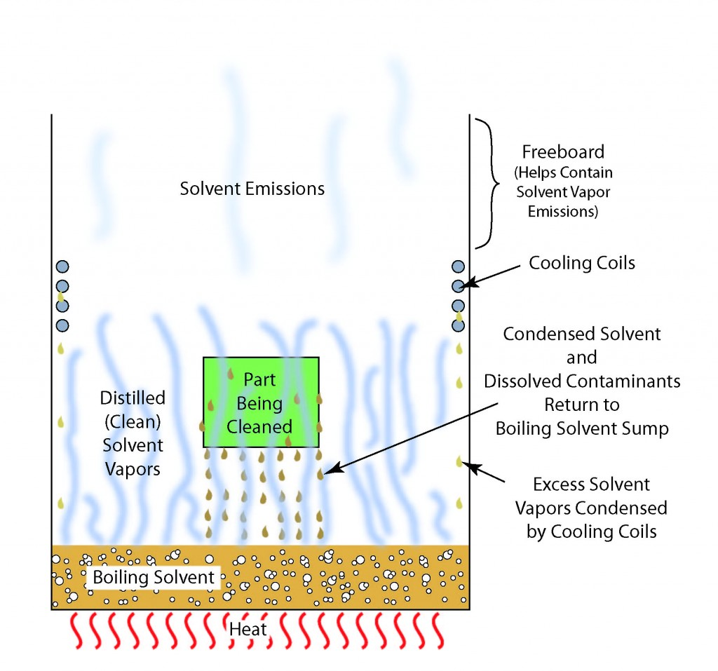 Illustration of a single stage open top vapor degreaser