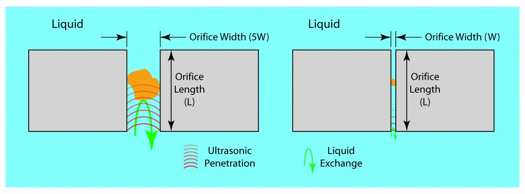 Illustration showing the effect of orifice size to liquid exchange and ultrasonic penetration