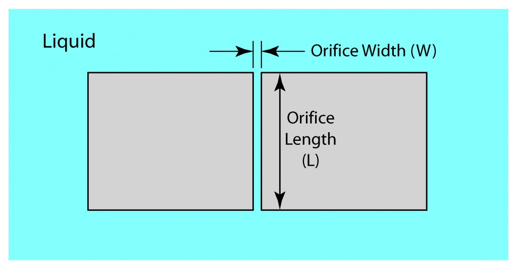 Illustration showing the definition of Orifice Width and Length
