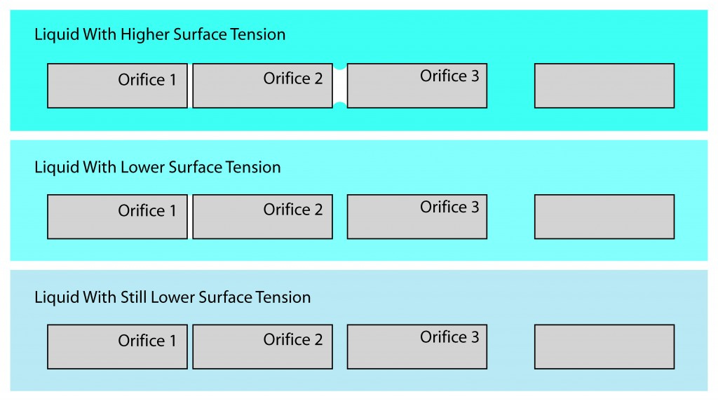Illustration showing the effect of surface tension on orifice penetration