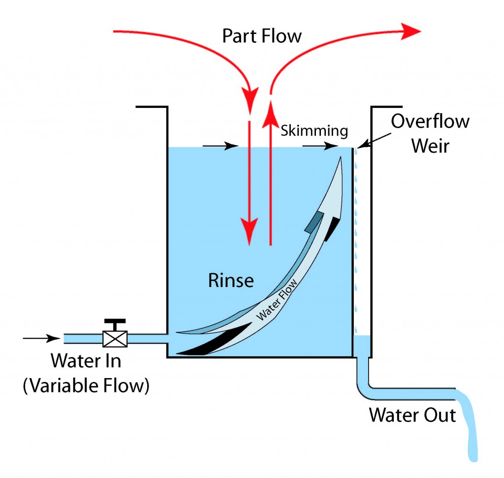 Illustration showing an overflow weir rinse.