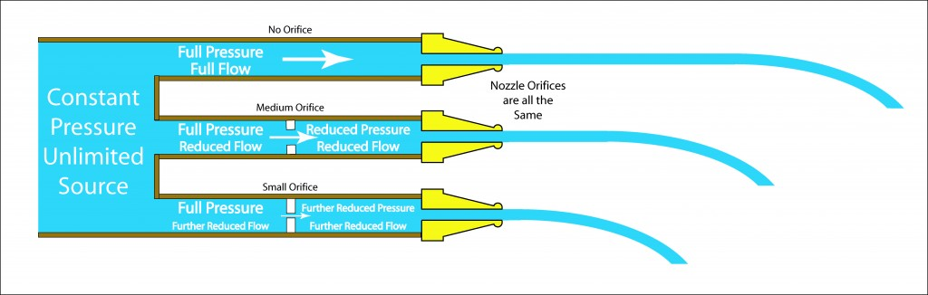 Illustration showing the effect of a upstream restriction on flow through a nozzzle.