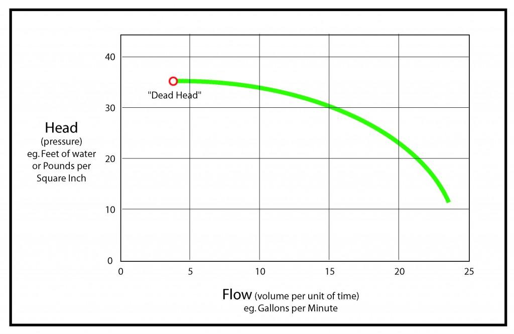 Illustration of a simple pump performance curve.