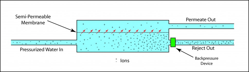 Illustration of an RO water device showing semi-permeable membrane