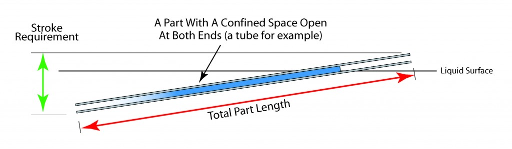 Illustration of the effect of re-orienting a part on stroke length requirement.