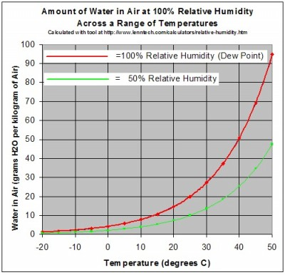 Graph showing the amount of water in a volume of air to produce 100% and 50% relative humidity in the air